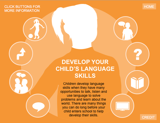 Interactive graphic illustrating how to develop language skills.
